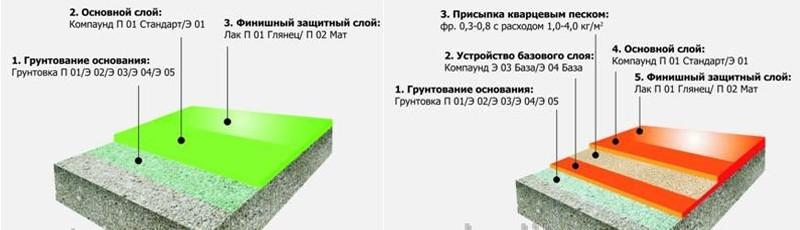 Обзор лаков для наливных полов - свойства, особенности, применение