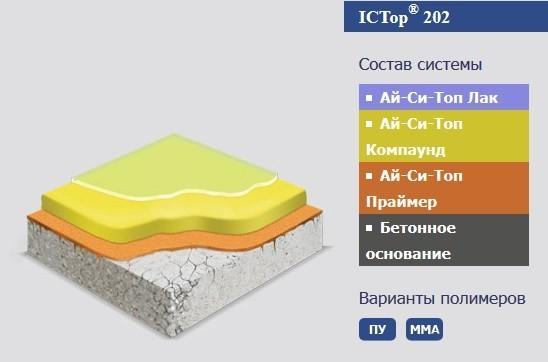 Метилметакрилатные наливные полы